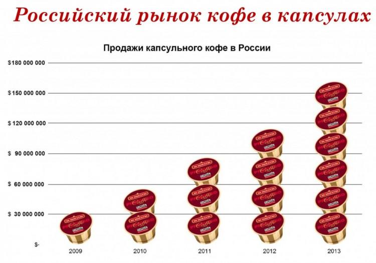 Инфографика о продажах капсульного кофе