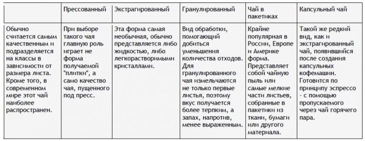 Таблица видов