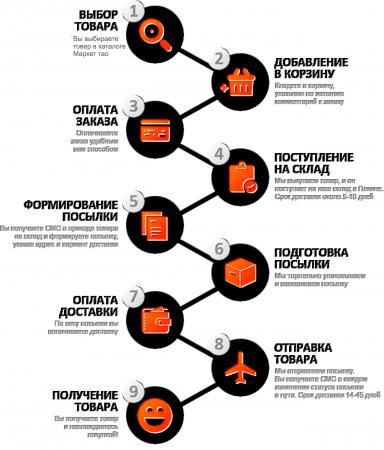 Как работает интернет-магазин