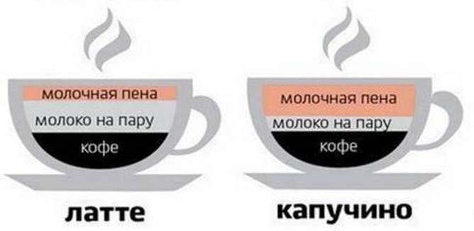 Разница в рецептуре